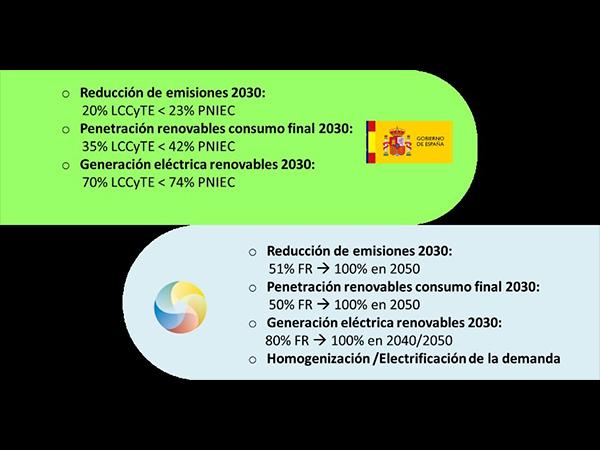 La Fundación Renovables reclama una Ley de Cambio Climático y Transición Energética más exigente y con una mayor amplitud.