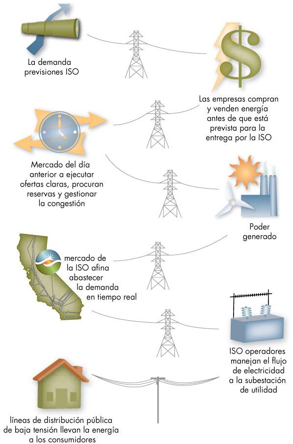 Cómo fluye la energía eléctrica en California