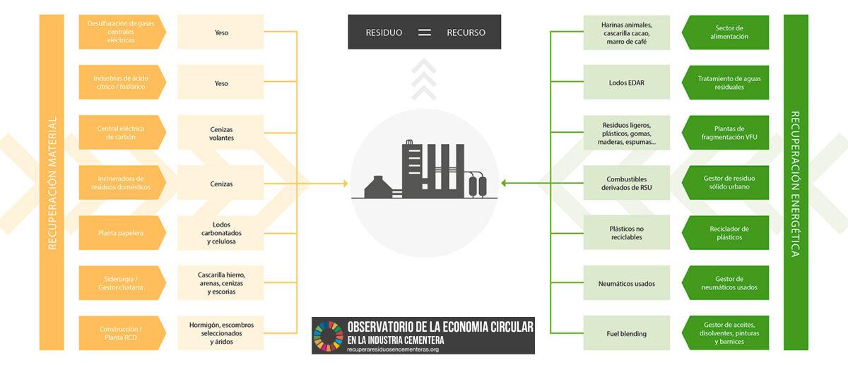 La industria cementera española evita anualmente que 2,25 millones de toneladas de residuos acaben en vertederos