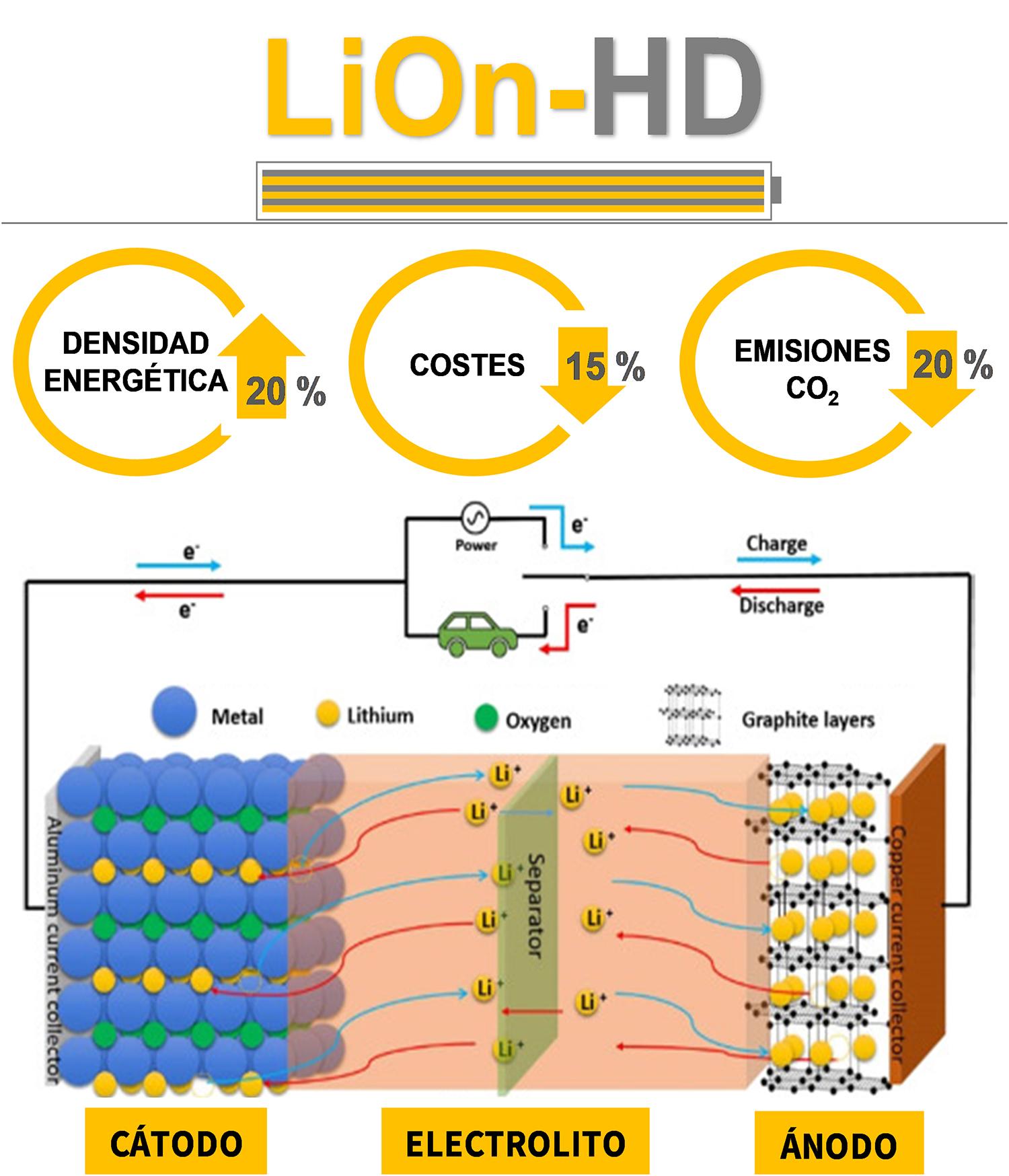 CETIM investiga las futuras baterías de Li-ion para impulsar la movilidad inteligente