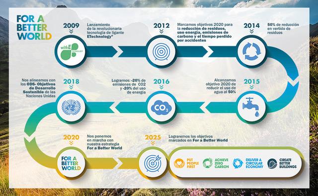 Knauf Insulation logra disminuir el consumo de energía y las emisiones de C02 un 23%