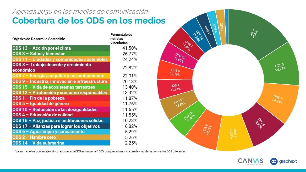 La tendencia a identificar sostenibilidad con medio ambiente deja fuera del discurso mediático los ODS más sociales