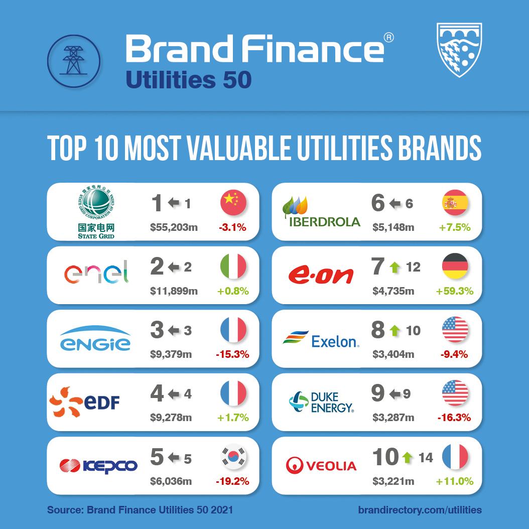 Iberdrola crece 1,4% en valor de marca y se mantiene como la energética española más valiosa del mundo según Brand Finance