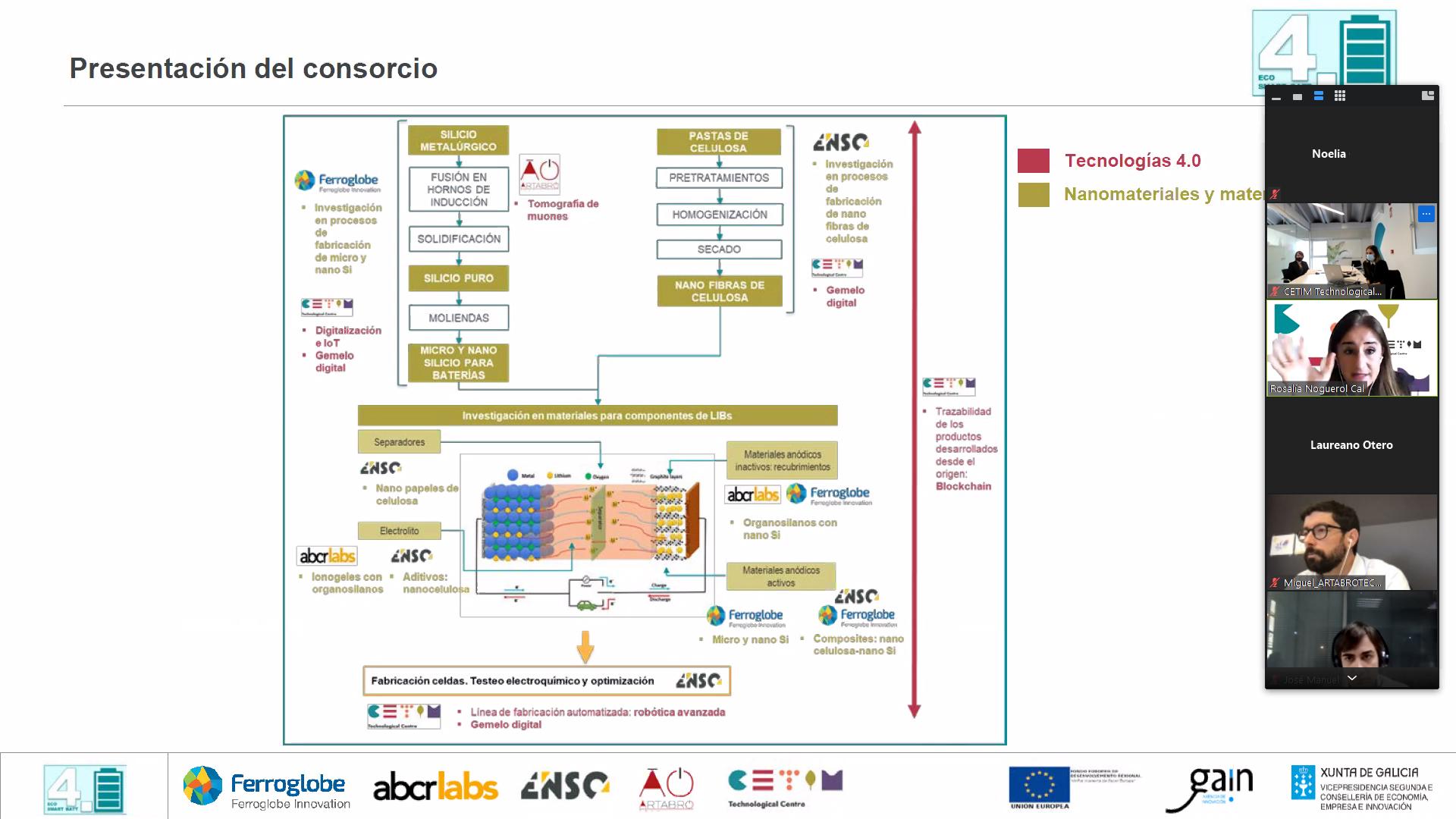 Presentación del proyecto ECO-SMART BATT para fabricación 4.0 sostenible de nanocompuestos e ionogeles en baterías ion-litio de alta densidad energética