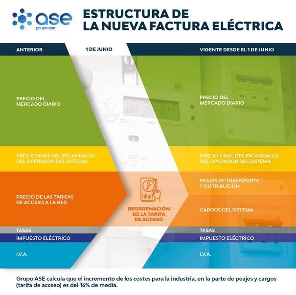 Las nuevas tarifas de acceso al sistema eléctrico crecen un 16% para la industria española
