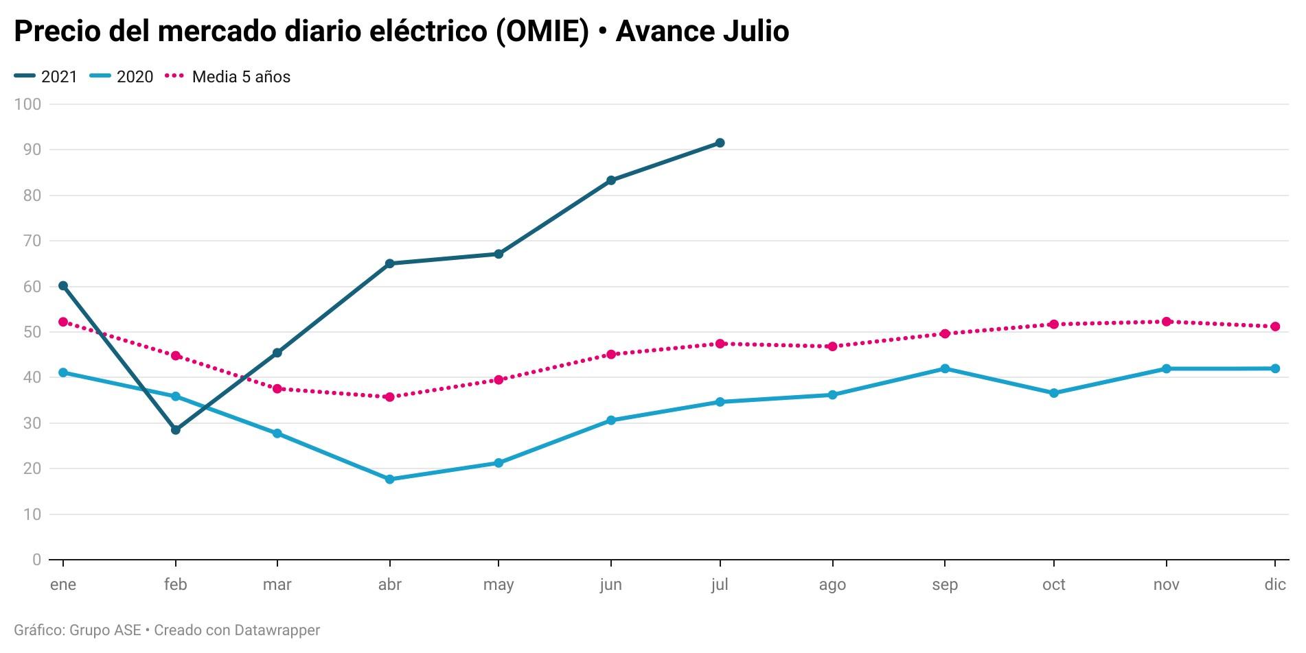 El gas se dispara un 500% y la electricidad triplica su precio de hace un año en Europa