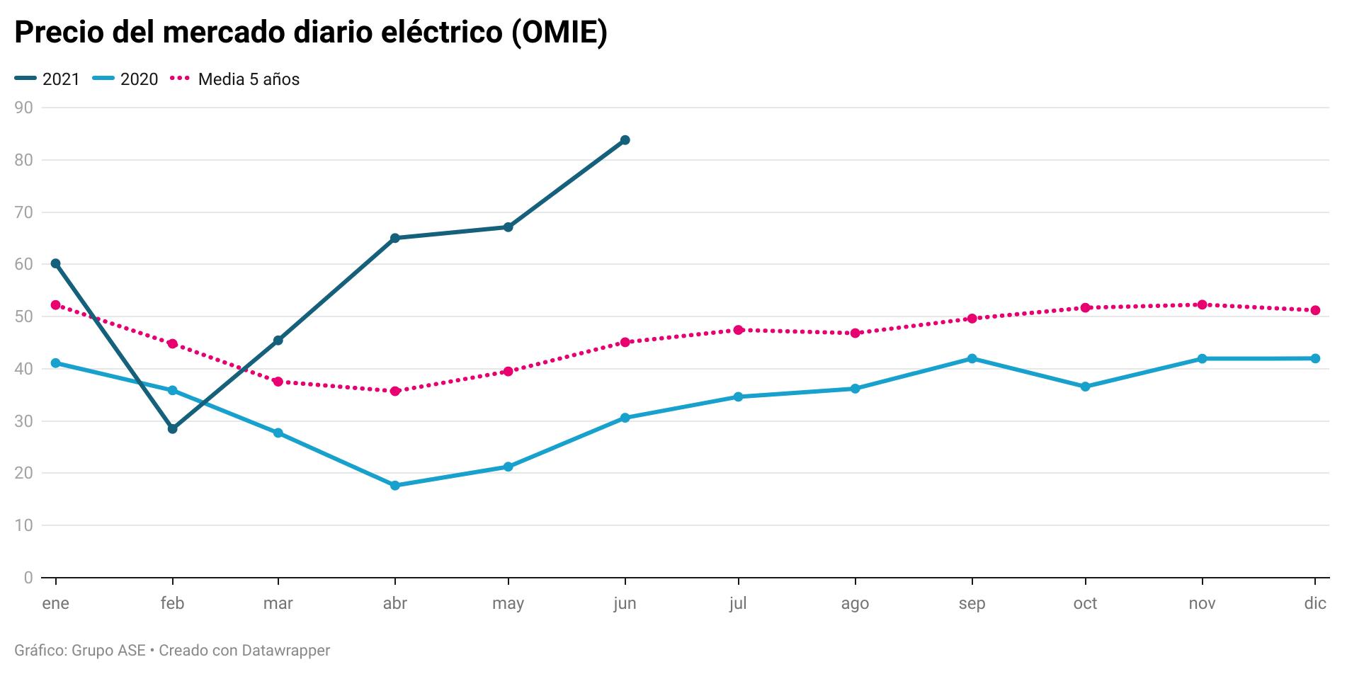 La luz inicia el verano por encima de 80 €/MWh, el máximo histórico de un mes de junio