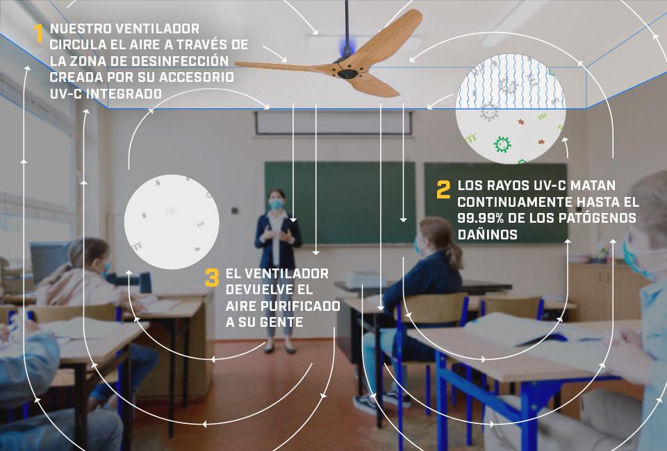 Sistemas evaporativos antipatógenos: el futuro de la climatización