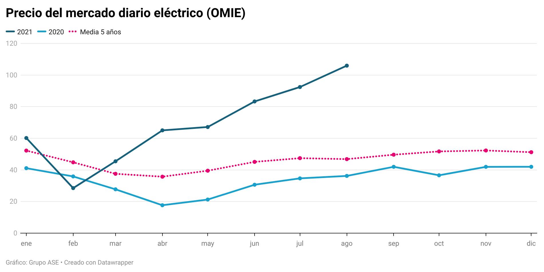 """Un """"parón"""" eólico permite la entrada de gas e hidráulica y sube la luz a 105,96 €/MWh"""