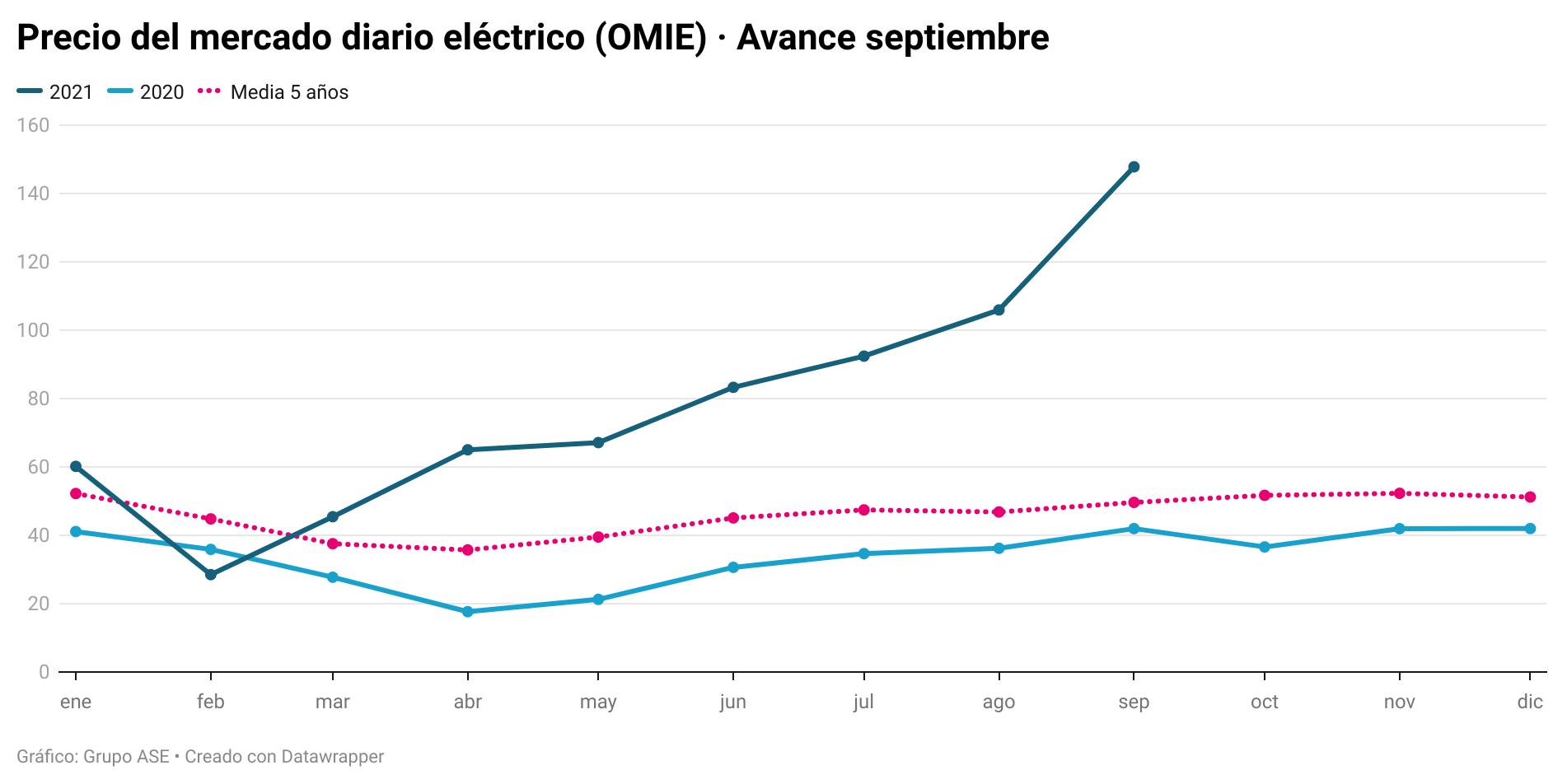 La luz sube un 252% anual con el gas disparado y un 30% menos de producción eólica